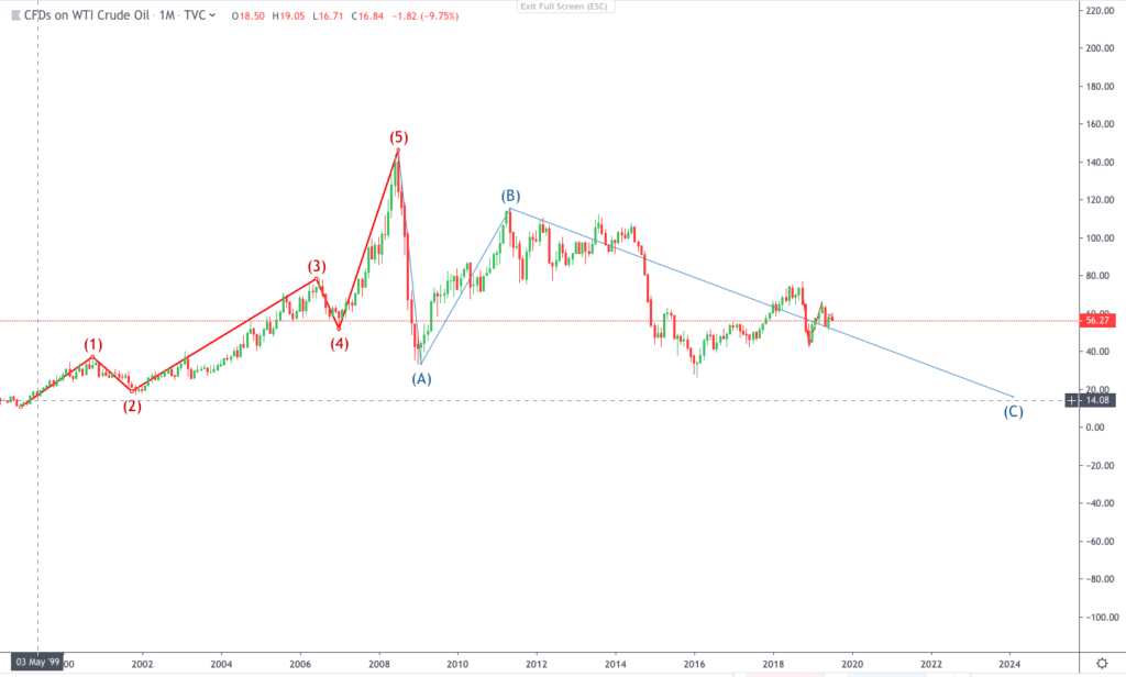Implementation of ELLIOT WAVE to the CRUDE OIL PRICES till date