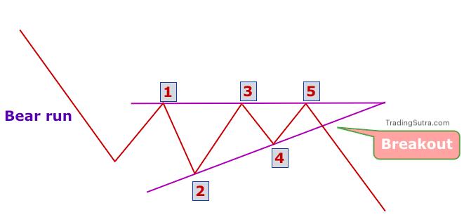 Ascending triangle Bearish Trend