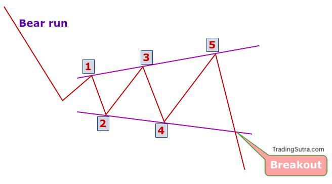 Bearish Expanding Triangle