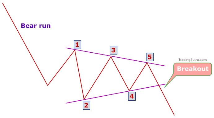 Bearish symmetrical triangle pattern