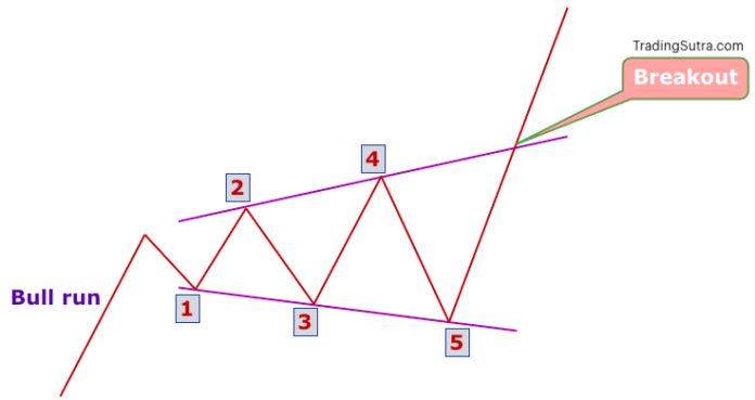 Bullish Expanding Triangle