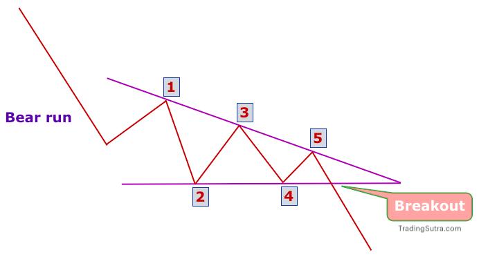 Bearish Descending triangle