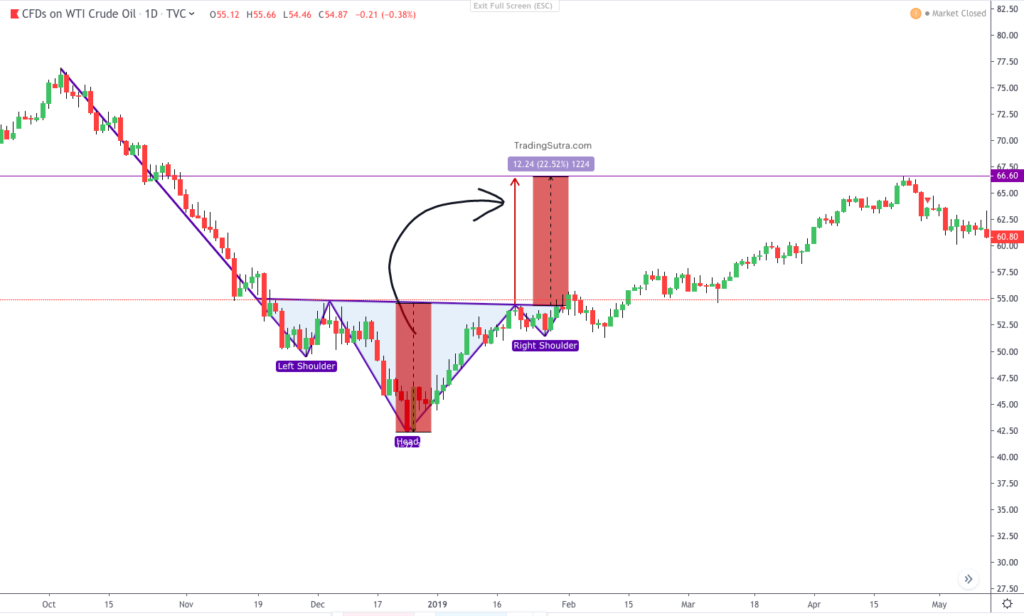 Inverse Head and Shoulders Pattern Example